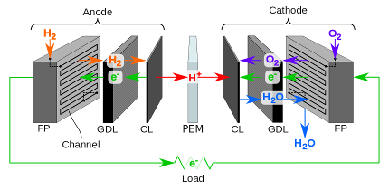 fcsys modelica library of fuel cell models