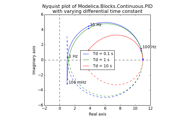 Nyquist Plot Basics Pdf Isadora Bold Movies