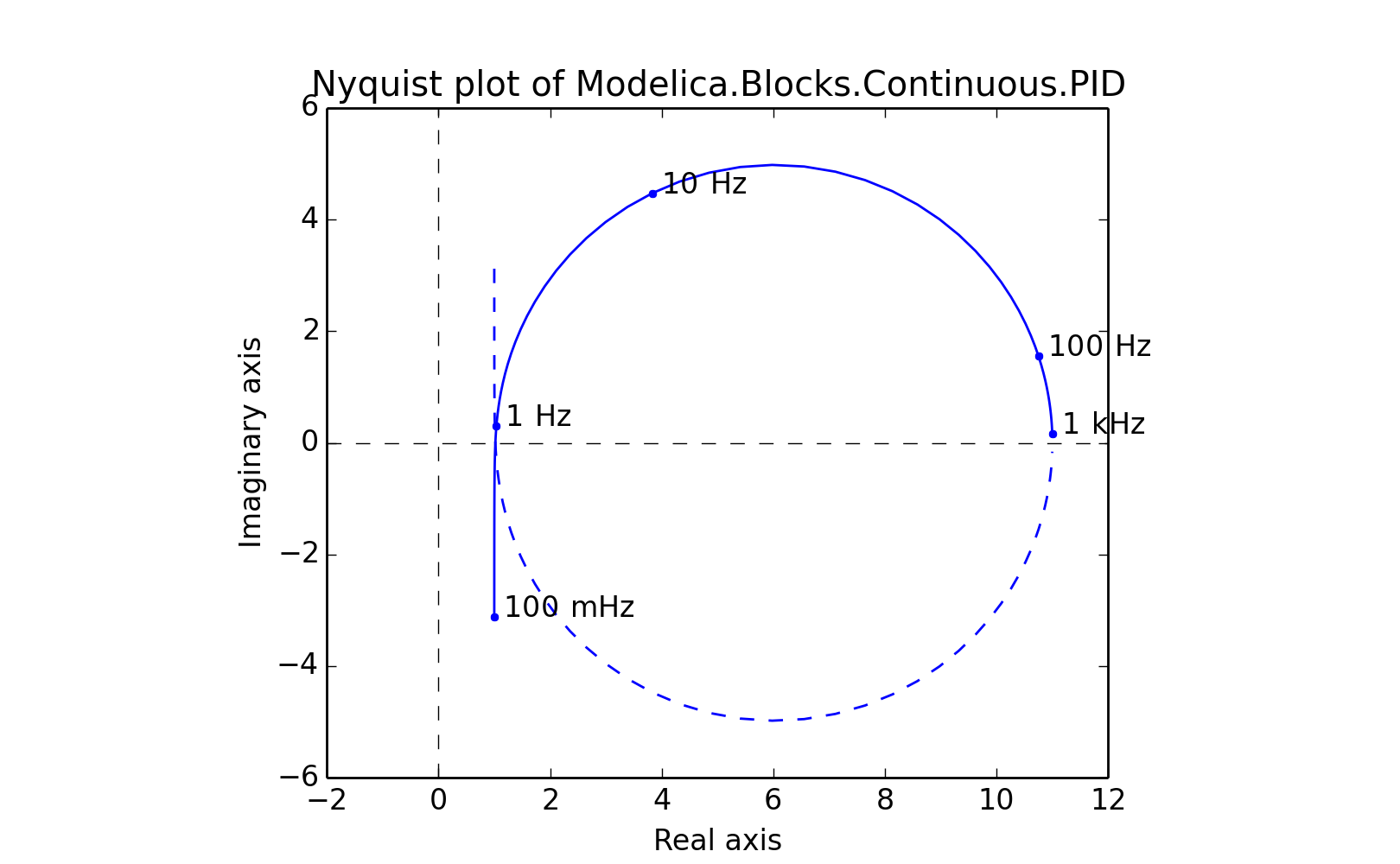 Examples nyquist plot pdf file